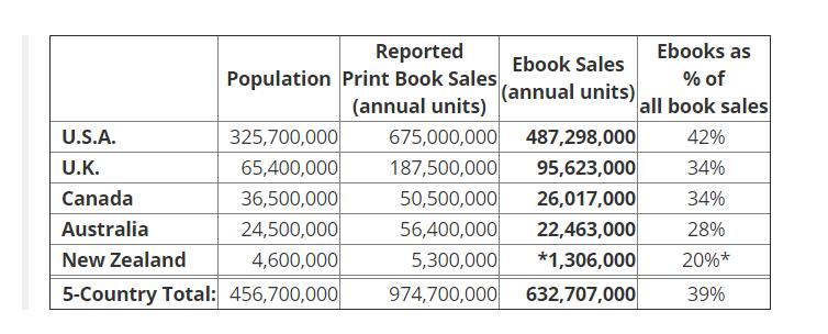 Il mercato degli ebook - Numero di copie di ebook vendute per paese