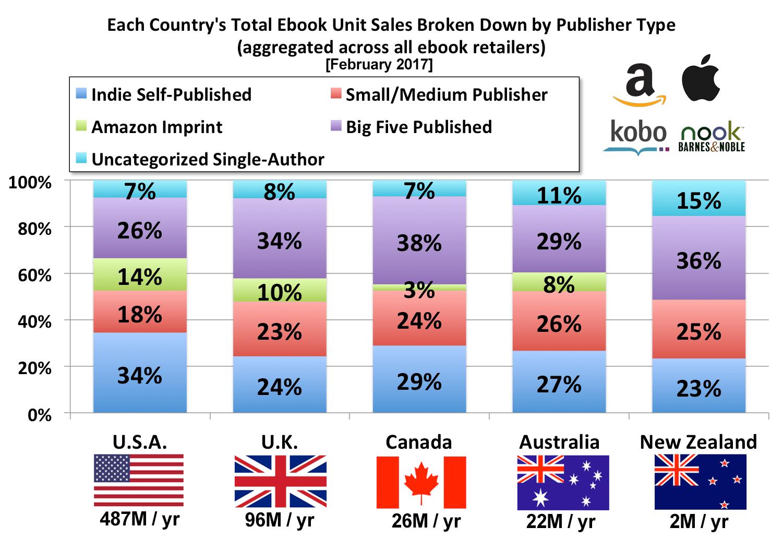 Copie vendute di ebook per paese e tipologia di pubblicazione