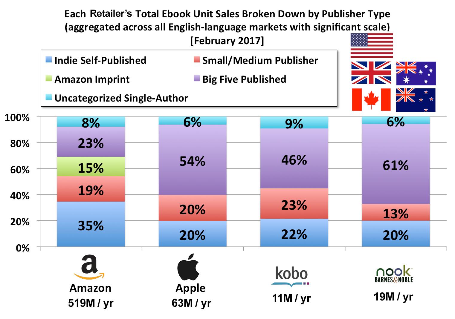 Copie vendute di ebook per canale di vendita e tipologia di pubblicazione