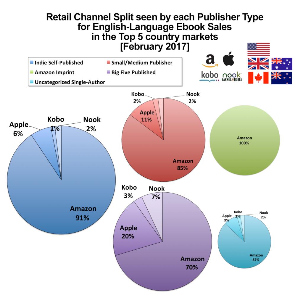 Copie vendute di ebook per tipologia di pubblicazione e canale di vendita