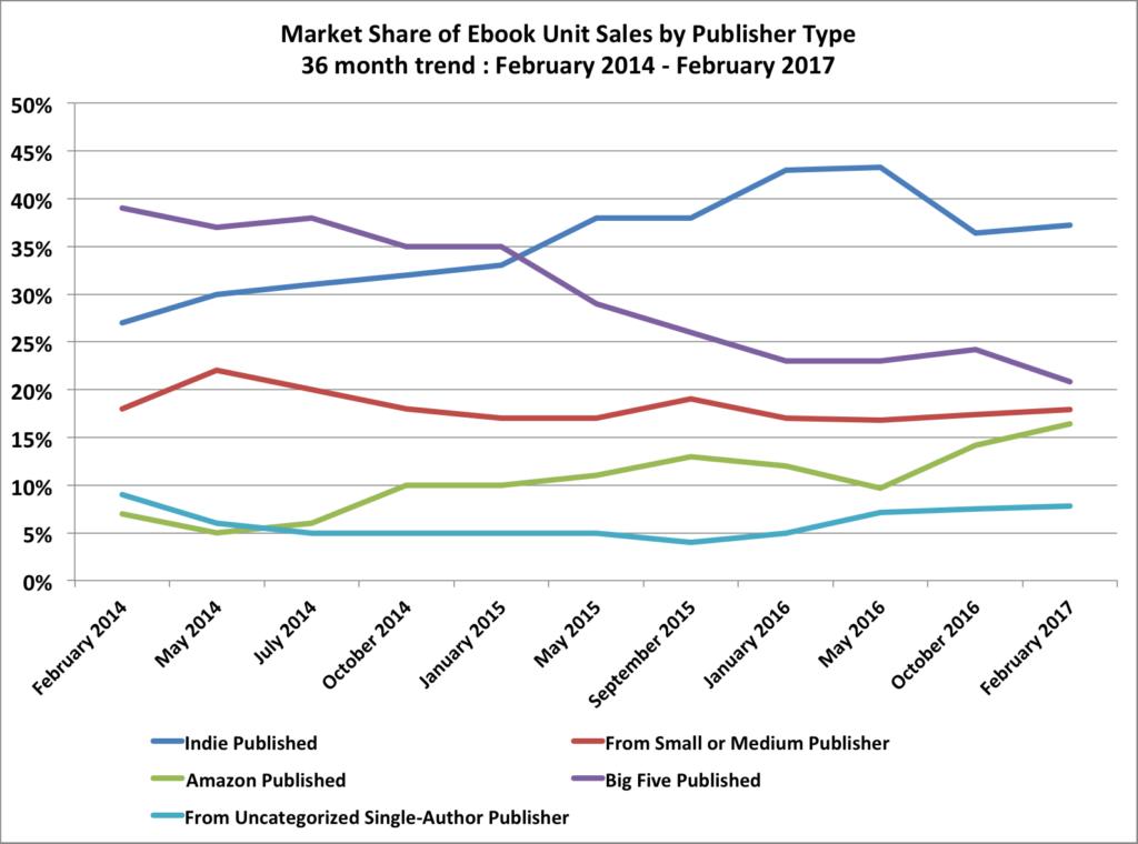 Andamento delle vendite di ebook da febbraio 2014 a febbraio 2017 per numero di copie vendute
