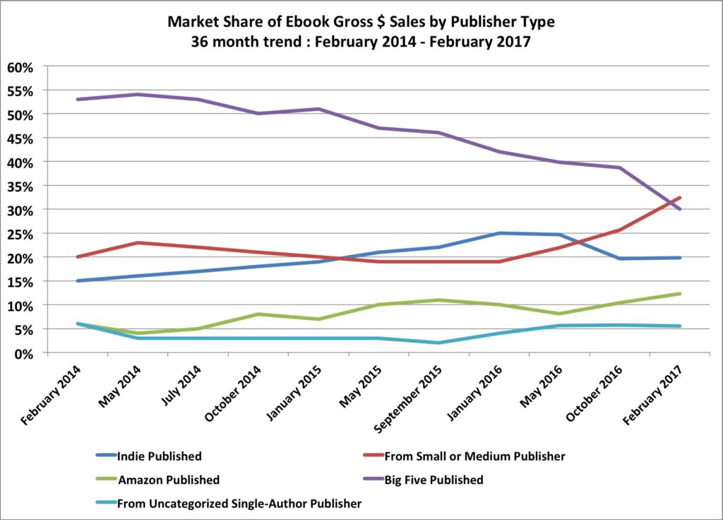 Andamento delle vendite di ebook da febbraio 2014 a febbraio 2017 per guadagni maturati