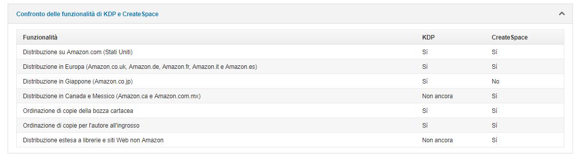 CreateSpace vs Amazon KDP