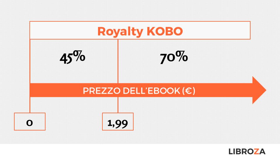 Guadagni nel Self Publishing su Kobo