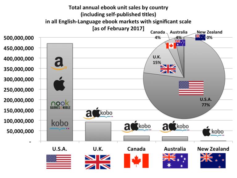 Il mercato degli ebook