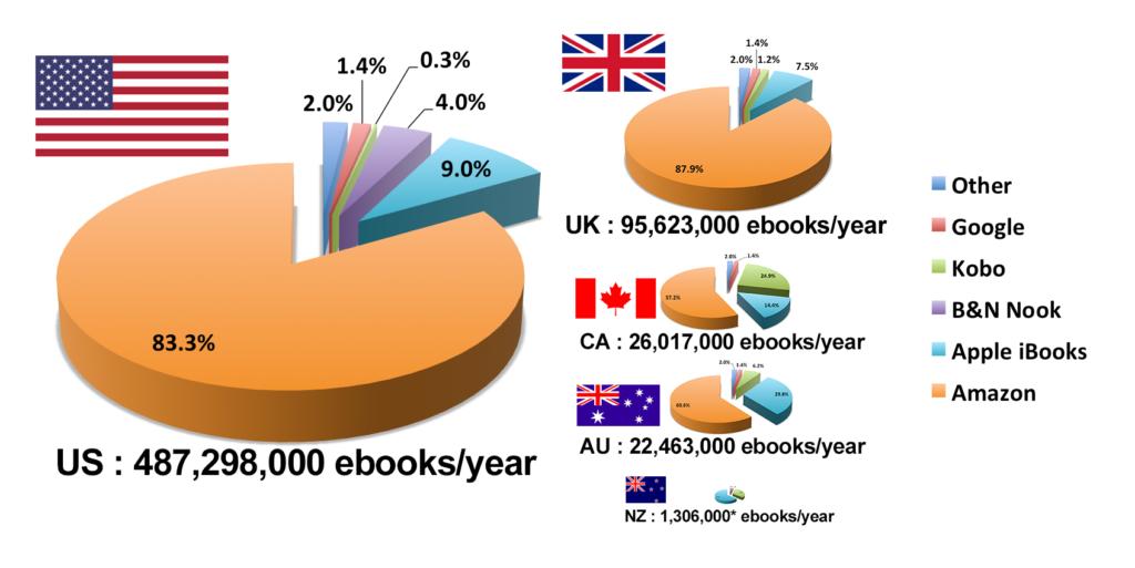 Il mercato degli ebook - Numero di copie di ebook vendute per paese - Numero di copie di ebook vendute per paese e canale di vendita