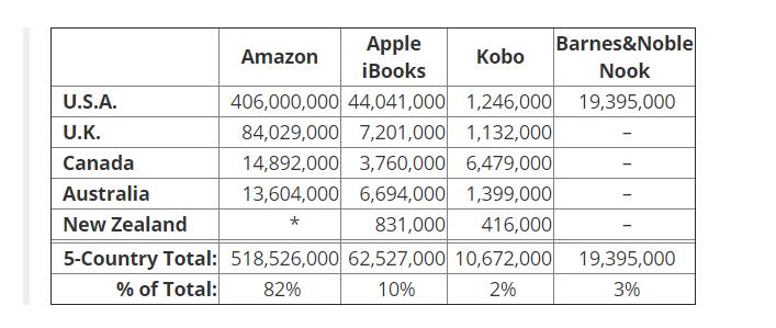 Numero di copie di ebook vendute per paese e canale di vendita